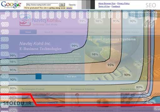 معرفی الگوریتم page layout گوگل و تاثیر آن بر سئو