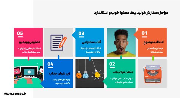 مراحل سفارش تولید محتوا متنی سایت