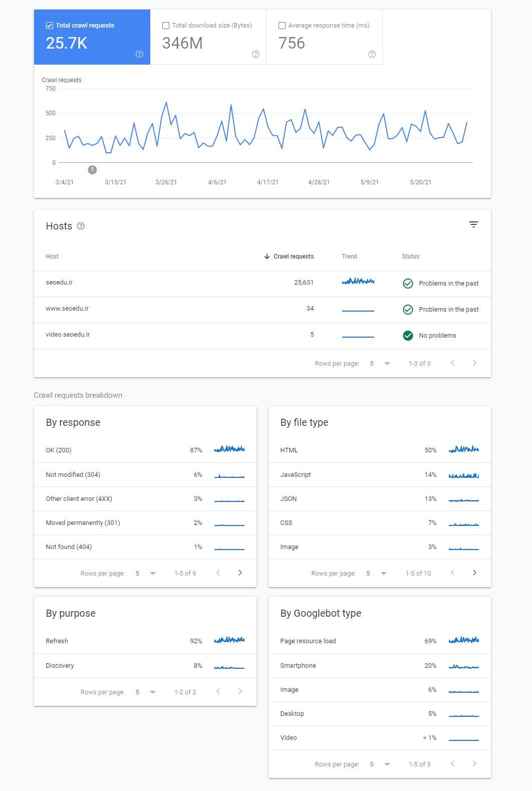 بودجه خزش گوگل
